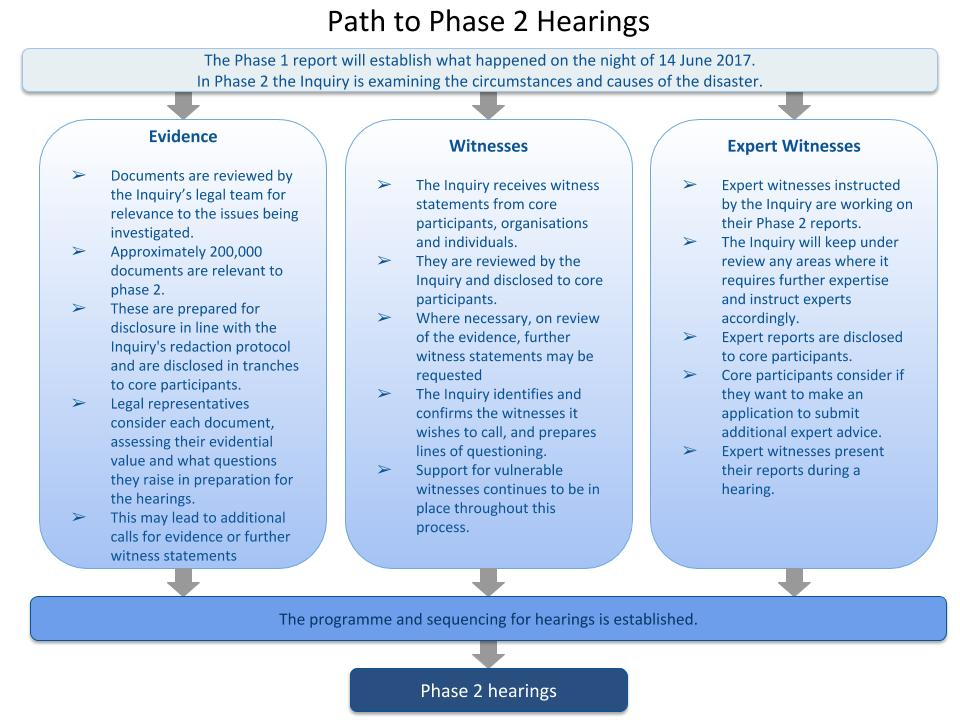 Path to P2 hearings